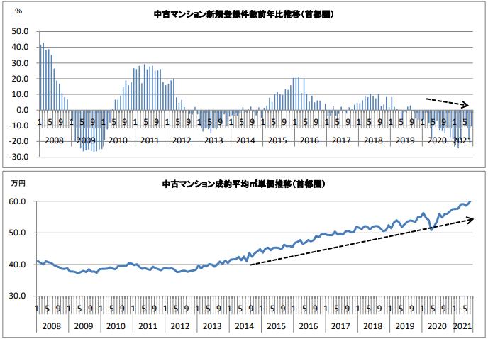 中古マンション新規登録件数と成約単価の推移