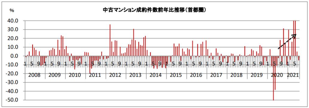 中古マンション成約件数前年比推移